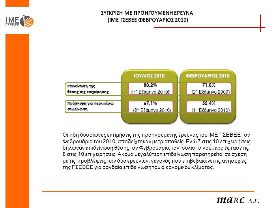 ΣΥΓΚΡΙΣΗ ΜΕ ΠΡΟΗΓΟΥΜΕΝΗ ΕΡΕΥΝΑ (ΙΜΕ ΓΣΕΒΕΕ ΦΕΒΡΟΥΑΡΙΟΣ 2010) ΙΟΥΛΙΟΣ 2010 80,2% (1 ο Εξάμηνο 2010) 67,1% (2 ο Εξάμηνο 2010) ΦΕΒΡΟΥΑΡΙΟΣ 2010 71,8% (2