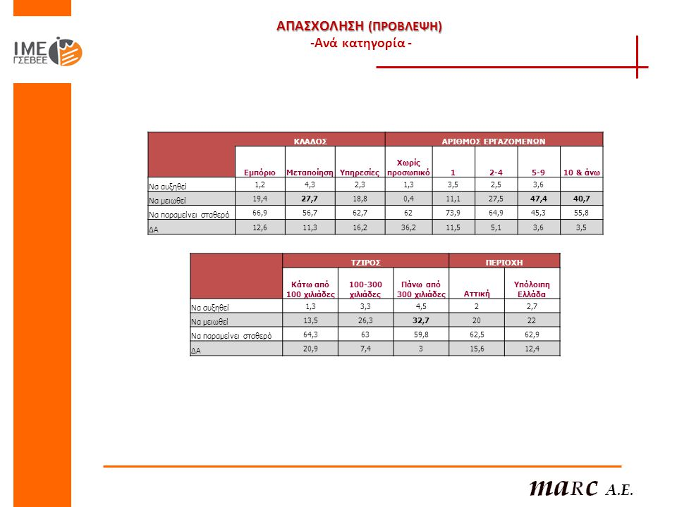 ΑΠΑΣΧΟΛΗΣΗ (ΠΡΟΒΛΕΨΗ) ΑΠΑΣΧΟΛΗΣΗ (ΠΡΟΒΛΕΨΗ) -Ανά κατηγορία - ΚΛΑΔΟΣΑΡΙΘΜΟΣ ΕΡΓΑΖΟΜΕΝΩΝ ΕμπόριοΜεταποίησηΥπηρεσίες Χωρίς προσωπικό12-42-45-910 & άνω Να