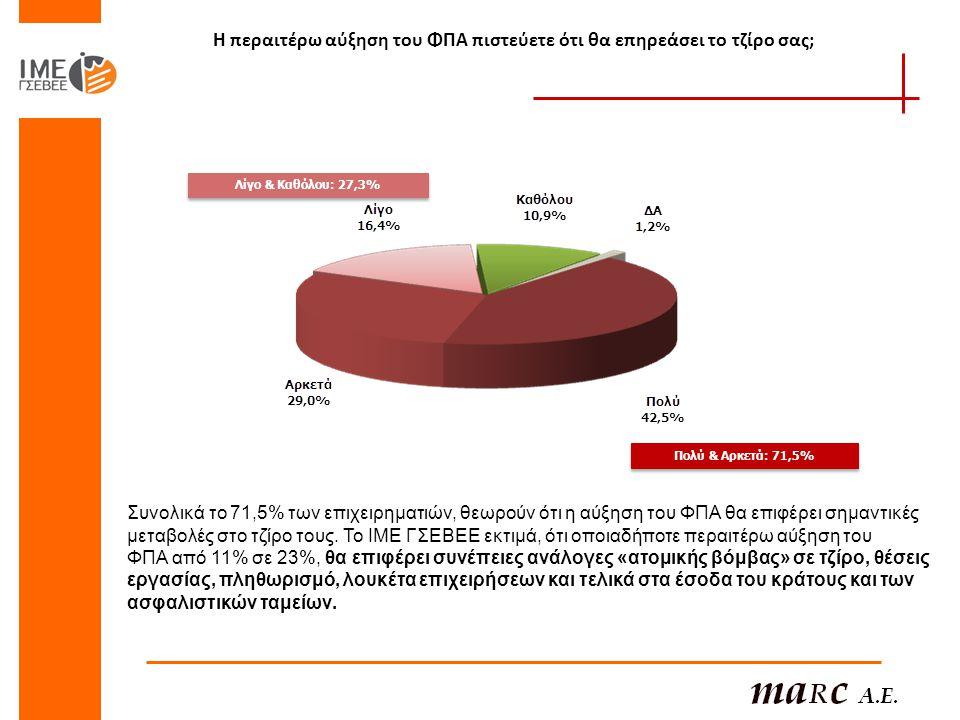 Η περαιτέρω αύξηση του ΦΠΑ πιστεύετε ότι θα επηρεάσει το τζίρο σας; Πολύ & Αρκετά: 71,5% Λίγο & Καθόλου: 27,3% Συνολικά το 71,5% των επιχειρηματιών, θ