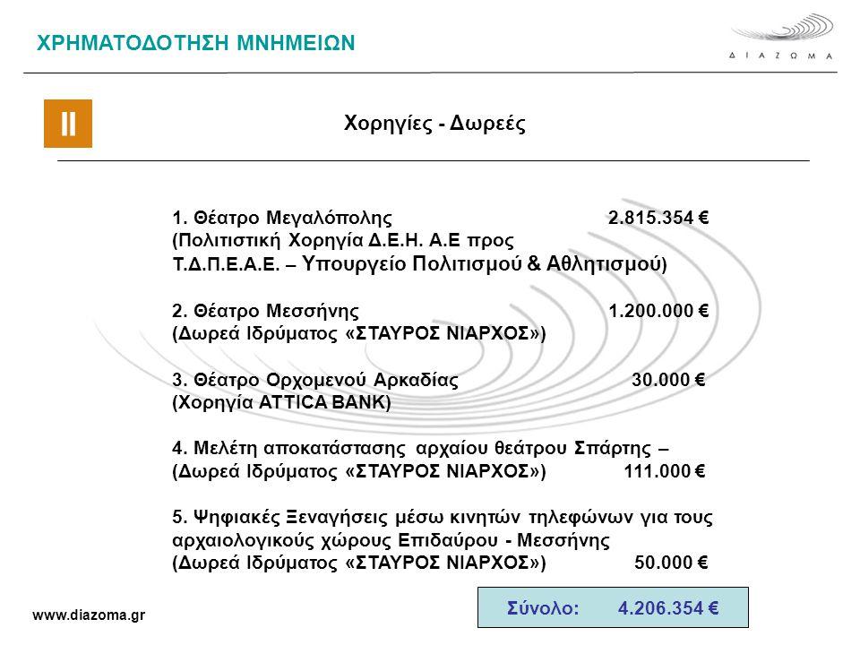 Σύνολο: 4.206.354 € ΧΡΗΜΑΤΟΔΟΤΗΣΗ ΜΝΗΜΕΙΩΝ Χορηγίες - Δωρεές 1.