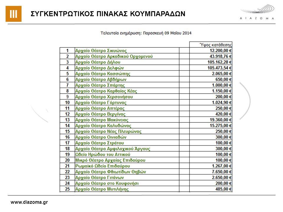 ΣΥΓΚΕΝΤΡΩΤΙΚΟΣ ΠΙΝΑΚΑΣ ΚΟΥΜΠΑΡΑΔΩΝ www.diazoma.gr ΙΙΙ