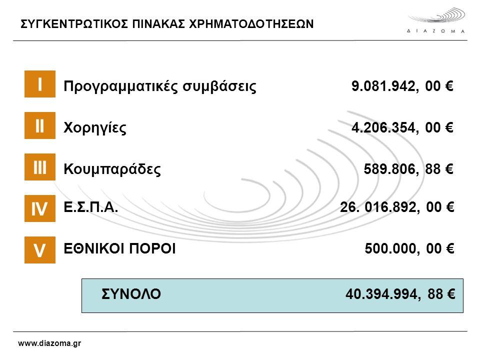ΣΥΓΚΕΝΤΡΩΤΙΚΟΣ ΠΙΝΑΚΑΣ ΧΡΗΜΑΤΟΔΟΤΗΣΕΩΝ I ΙΙ ΙΙΙ Προγραμματικές συμβάσεις9.081.942, 00 € Χορηγίες4.206.354, 00 € Κουμπαράδες 589.806, 88 € Ε.Σ.Π.Α.