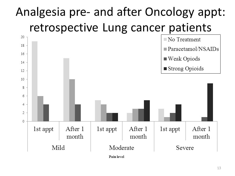 Analgesia pre- and after Oncology appt: retrospective Lung cancer patients 13