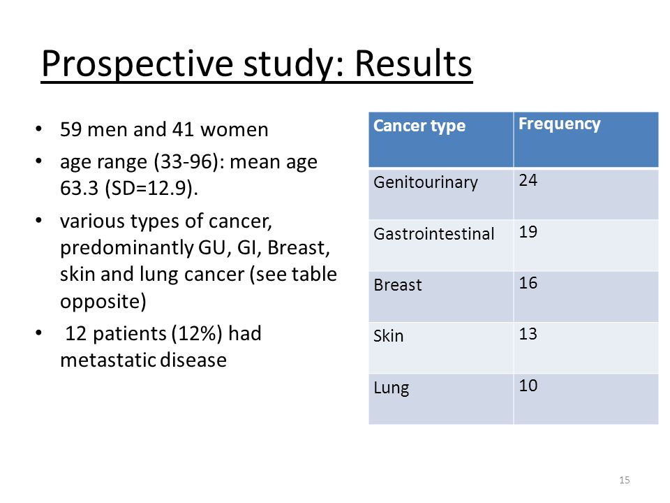 Prospective study: Results • 59 men and 41 women • age range (33-96): mean age 63.3 (SD=12.9). • various types of cancer, predominantly GU, GI, Breast