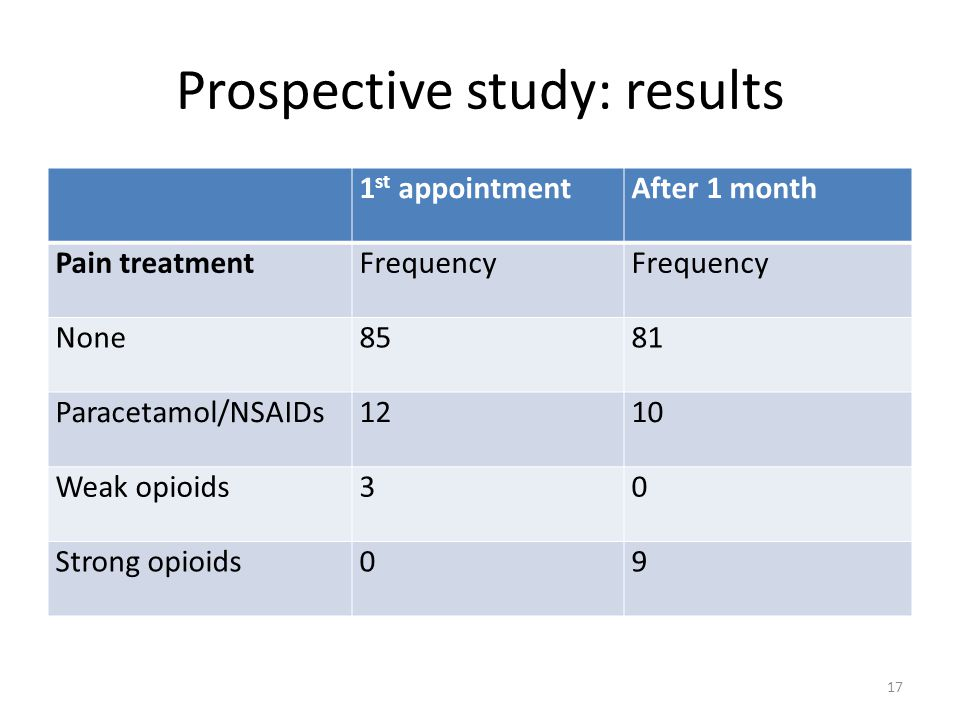 Prospective study: results 1 st appointmentAfter 1 month Pain treatmentFrequency None8581 Paracetamol/NSAIDs1210 Weak opioids30 Strong opioids09 17