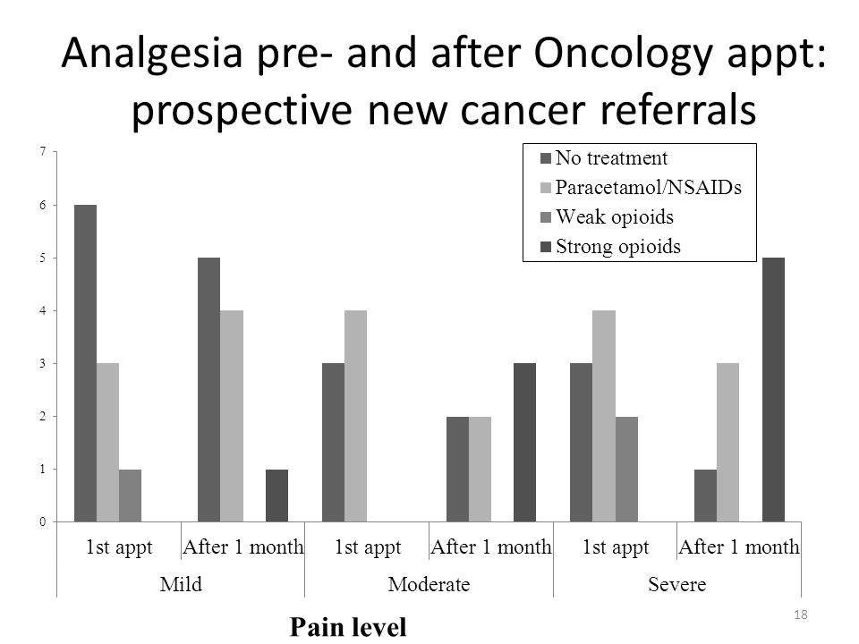Analgesia pre- and after Oncology appt: prospective new cancer referrals 18