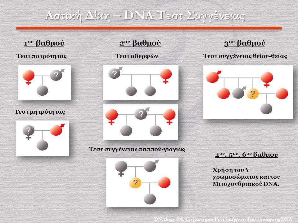 Αστική Δίκη – DNA Τεστ Συγγένειας Τεστ πατρότητας Τεστ μητρότητας Τεστ συγγένειας παππού-γιαγιάς Τεστ αδερφών Τεστ συγγένειας θείου-θείας 1 ου βαθμού2