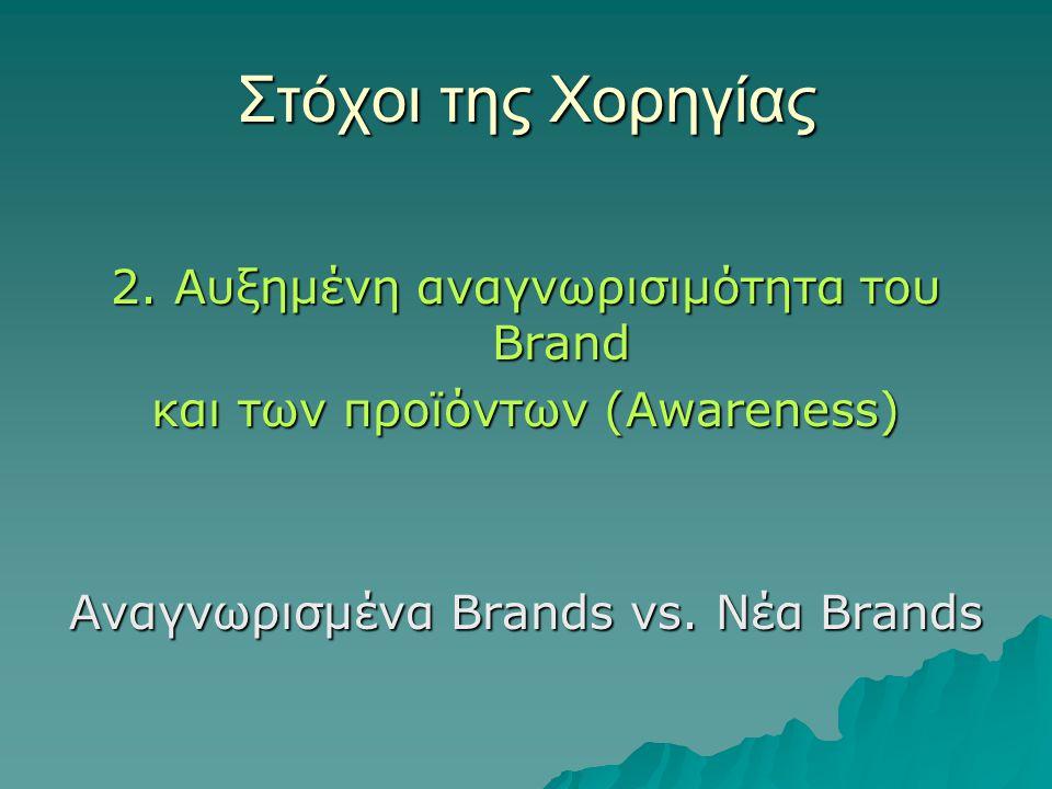 Στόχοι της Χορηγίας 2. Αυξημένη αναγνωρισιμότητα τoυ Brand και των προϊόντων (Awareness) Αναγνωρισμένα Brands vs. Νέα Brands