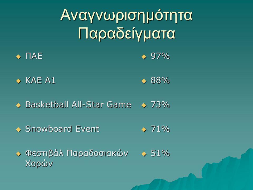 Αναγνωρισημότητα Παραδείγματα  ΠΑΕ  KAE A1  Basketball All-Star Game  Snowboard Event  Φεστιβάλ Παραδοσιακών Χορών  97%  88%  73%  71%  51%