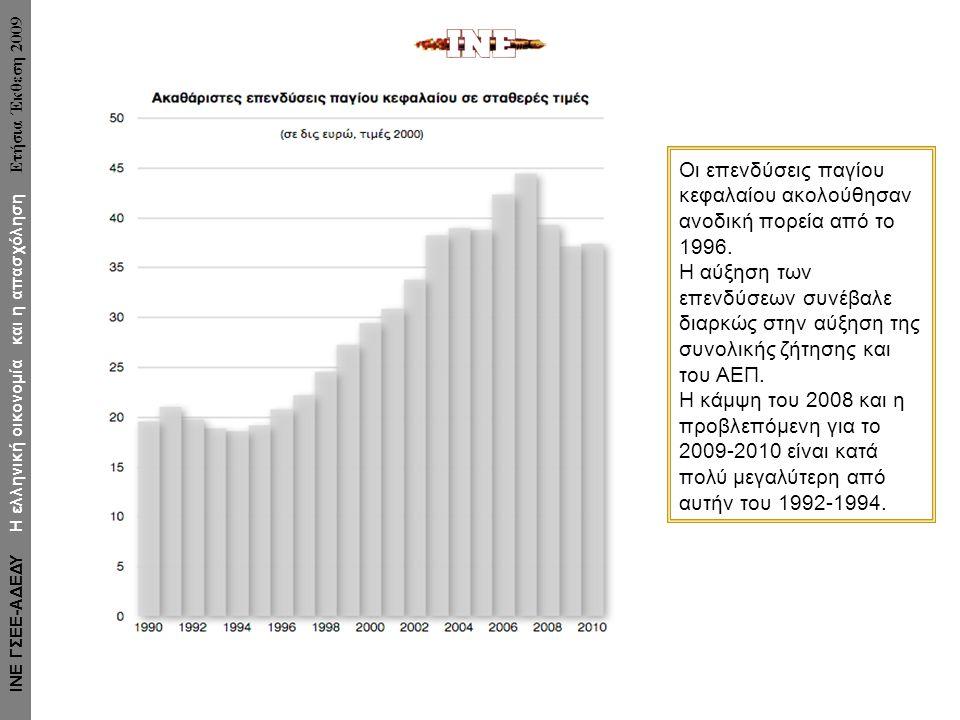 Οι επενδύσεις παγίου κεφαλαίου ακολούθησαν ανοδική πορεία από το 1996. Η αύξηση των επενδύσεων συνέβαλε διαρκώς στην αύξηση της συνολικής ζήτησης και