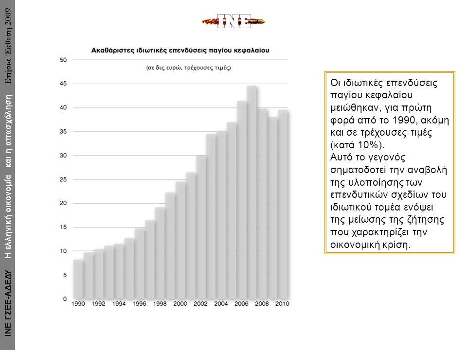 Οι ιδιωτικές επενδύσεις παγίου κεφαλαίου μειώθηκαν, για πρώτη φορά από το 1990, ακόμη και σε τρέχουσες τιμές (κατά 10%). Αυτό το γεγονός σηματοδοτεί τ