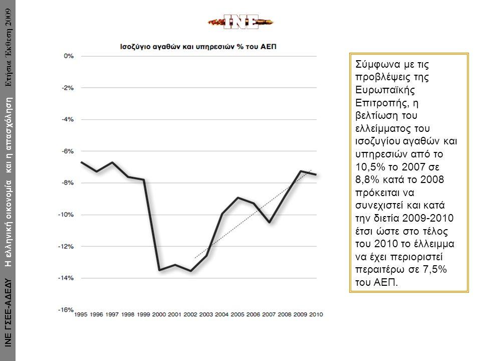 Σύμφωνα με τις προβλέψεις της Ευρωπαϊκής Επιτροπής, η βελτίωση του ελλείμματος του ισοζυγίου αγαθών και υπηρεσιών από το 10,5% το 2007 σε 8,8% κατά το 2008 πρόκειται να συνεχιστεί και κατά την διετία 2009-2010 έτσι ώστε στο τέλος του 2010 το έλλειμμα να έχει περιοριστεί περαιτέρω σε 7,5% του ΑΕΠ.