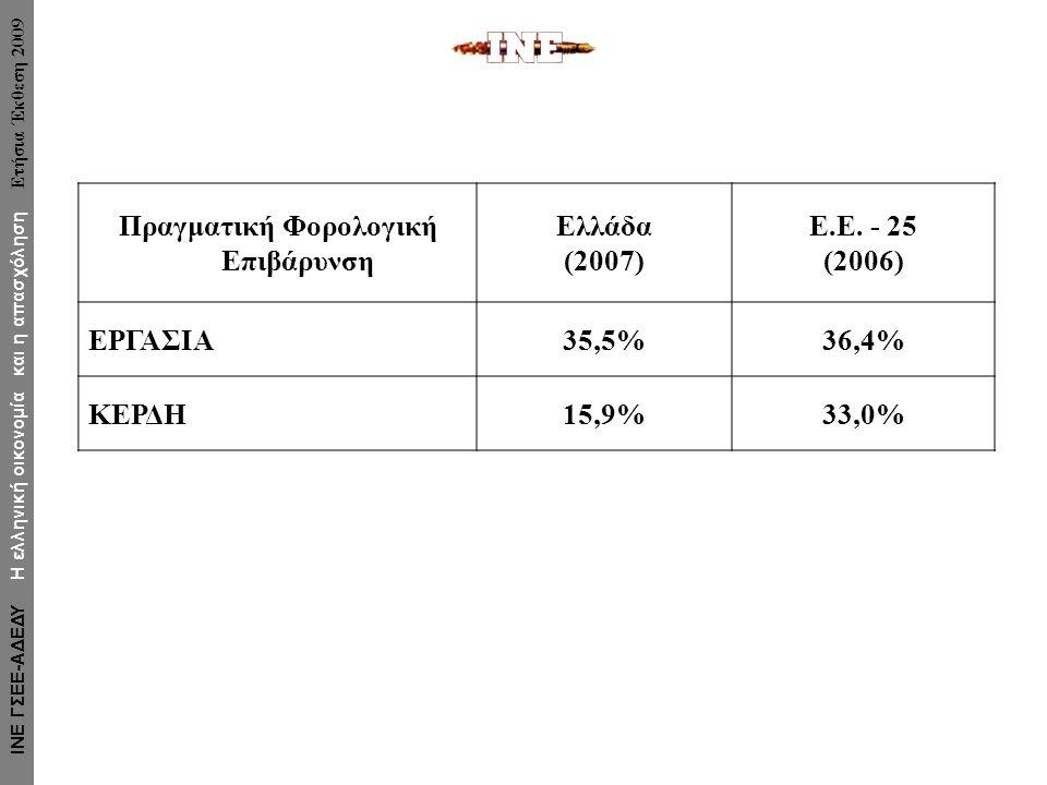 Πραγματική Φορολογική Επιβάρυνση Ελλάδα (2007) Ε.Ε. - 25 (2006) ΕΡΓΑΣΙΑ35,5%36,4% ΚΕΡΔΗ15,9%33,0% ΙΝΕ ΓΣΕΕ-ΑΔΕΔΥ Η ελληνική οικονομία και η απασχόληση