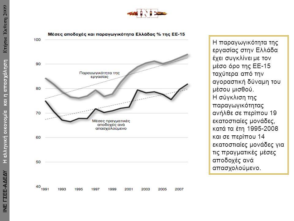 Η παραγωγικότητα της εργασίας στην Ελλάδα έχει συγκλίνει με τον μέσο όρο της ΕΕ-15 ταχύτερα από την αγοραστική δύναμη του μέσου μισθού.