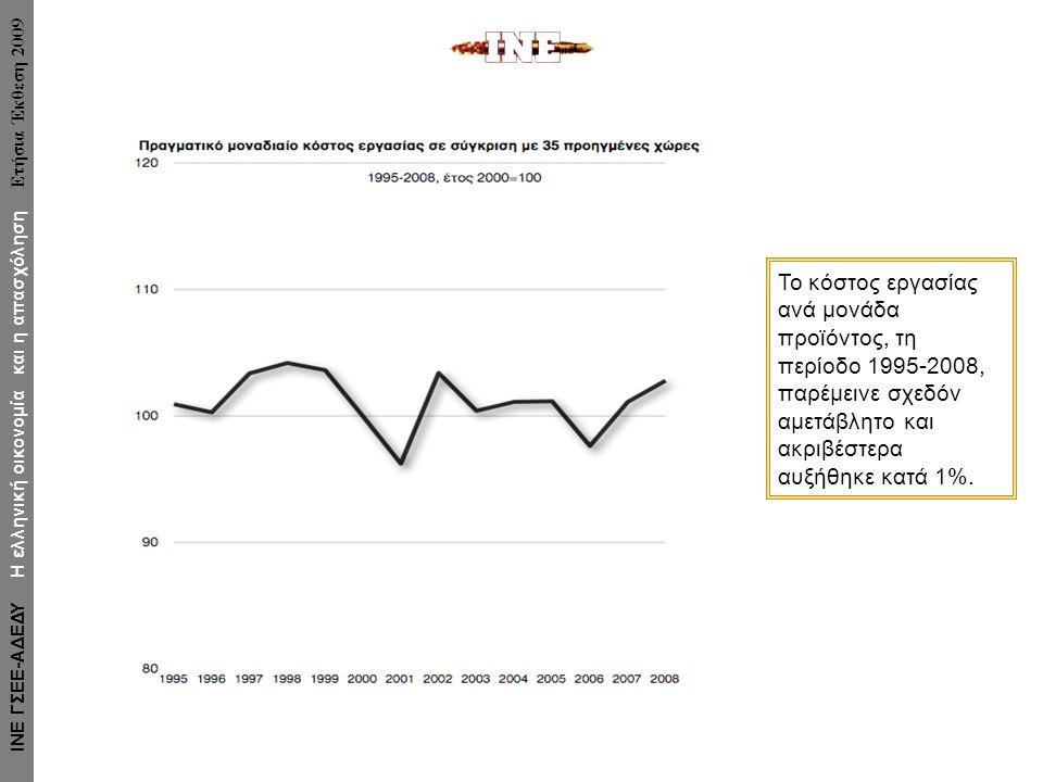 Το κόστος εργασίας ανά μονάδα προϊόντος, τη περίοδο 1995-2008, παρέμεινε σχεδόν αμετάβλητο και ακριβέστερα αυξήθηκε κατά 1%. ΙΝΕ ΓΣΕΕ-ΑΔΕΔΥ Η ελληνική