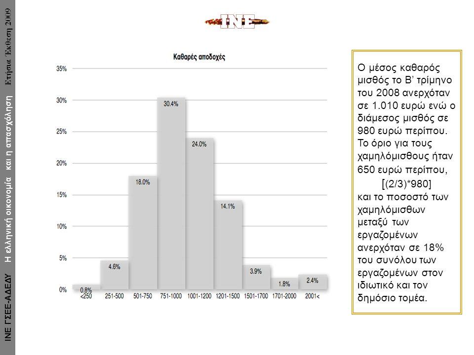Ο μέσος καθαρός μισθός το Β' τρίμηνο του 2008 ανερχόταν σε 1.010 ευρώ ενώ ο διάμεσος μισθός σε 980 ευρώ περίπου.