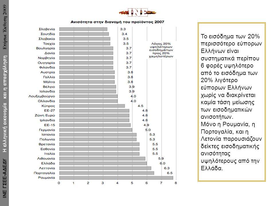 Το εισόδημα των 20% περισσότερο εύπορων Ελλήνων είναι συστηματικά περίπου 6 φορές υψηλότερο από το εισόδημα των 20% λιγότερο εύπορων Ελλήνων χωρίς να διακρίνεται καμία τάση μείωσης των εισοδηματικών ανισοτήτων.