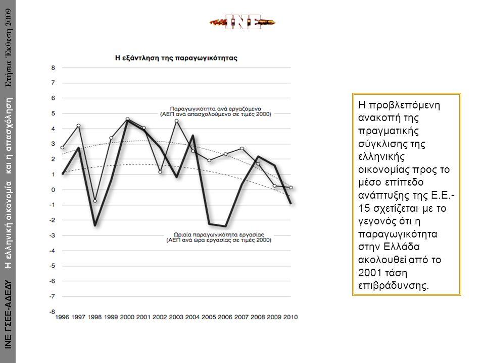 Η προβλεπόμενη ανακοπή της πραγματικής σύγκλισης της ελληνικής οικονομίας προς το μέσο επίπεδο ανάπτυξης της Ε.Ε.- 15 σχετίζεται με το γεγονός ότι η παραγωγικότητα στην Ελλάδα ακολουθεί από το 2001 τάση επιβράδυνσης.