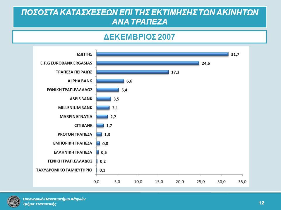 Οικονομικό Πανεπιστήμιο Αθηνών Τμήμα Στατιστικής 12 ΠΟΣΟΣΤΑ ΚΑΤΑΣΧΕΣΕΩΝ ΕΠΙ ΤΗΣ ΕΚΤΙΜΗΣΗΣ ΤΩΝ ΑΚΙΝΗΤΩΝ ΑΝΑ ΤΡΑΠΕΖΑ ΔΕΚΕΜΒΡΙΟΣ 2007