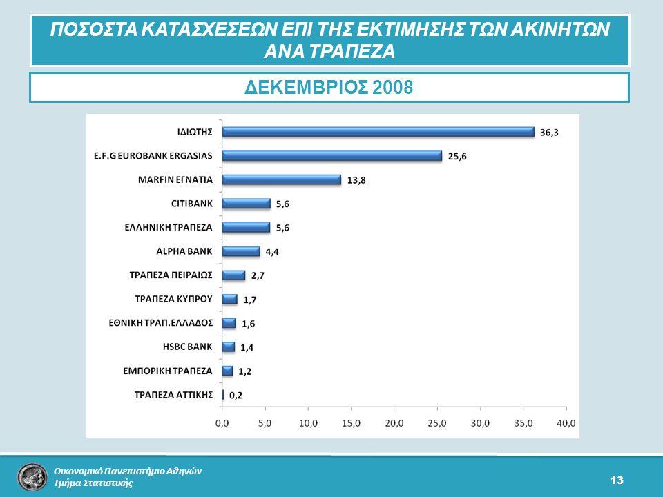 Οικονομικό Πανεπιστήμιο Αθηνών Τμήμα Στατιστικής 13 ΠΟΣΟΣΤΑ ΚΑΤΑΣΧΕΣΕΩΝ ΕΠΙ ΤΗΣ ΕΚΤΙΜΗΣΗΣ ΤΩΝ ΑΚΙΝΗΤΩΝ ΑΝΑ ΤΡΑΠΕΖΑ ΔΕΚΕΜΒΡΙΟΣ 2008
