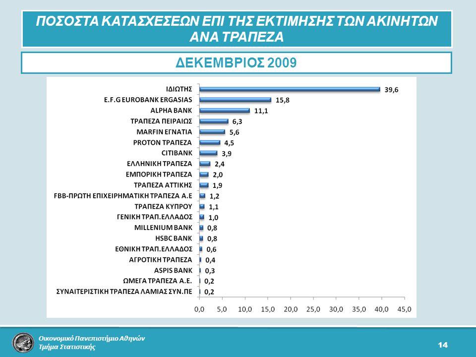 Οικονομικό Πανεπιστήμιο Αθηνών Τμήμα Στατιστικής 14 ΠΟΣΟΣΤΑ ΚΑΤΑΣΧΕΣΕΩΝ ΕΠΙ ΤΗΣ ΕΚΤΙΜΗΣΗΣ ΤΩΝ ΑΚΙΝΗΤΩΝ ΑΝΑ ΤΡΑΠΕΖΑ ΔΕΚΕΜΒΡΙΟΣ 2009