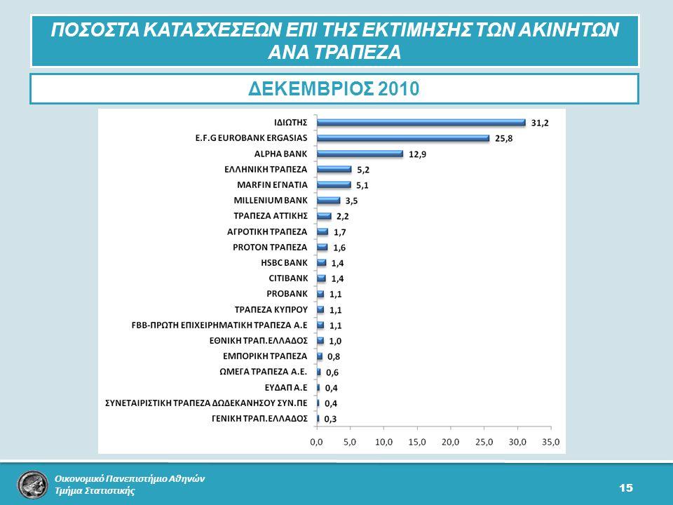 Οικονομικό Πανεπιστήμιο Αθηνών Τμήμα Στατιστικής 15 ΠΟΣΟΣΤΑ ΚΑΤΑΣΧΕΣΕΩΝ ΕΠΙ ΤΗΣ ΕΚΤΙΜΗΣΗΣ ΤΩΝ ΑΚΙΝΗΤΩΝ ΑΝΑ ΤΡΑΠΕΖΑ ΔΕΚΕΜΒΡΙΟΣ 2010