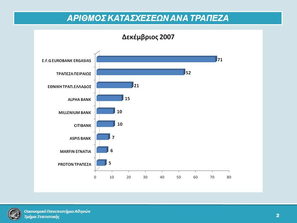 Οικονομικό Πανεπιστήμιο Αθηνών Τμήμα Στατιστικής 2 ΑΡΙΘΜΟΣ ΚΑΤΑΣΧΕΣΕΩΝ ΑΝΑ ΤΡΑΠΕΖΑ