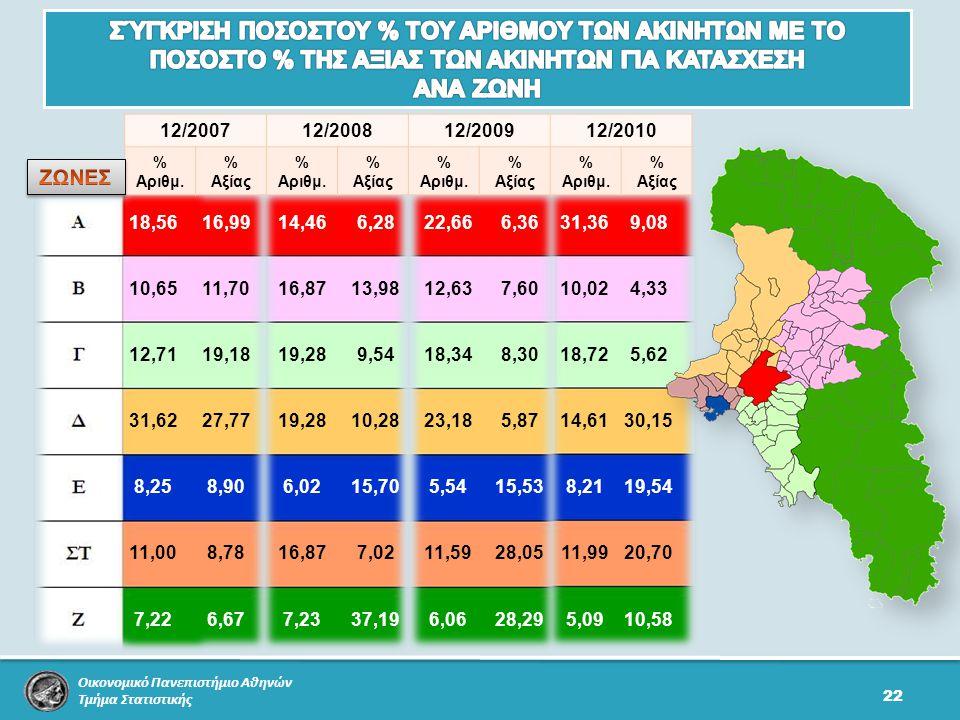 Οικονομικό Πανεπιστήμιο Αθηνών Τμήμα Στατιστικής 22 12/200712/200812/200912/2010 % Αριθμ.