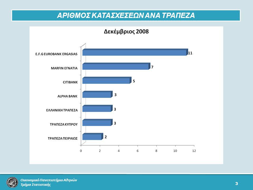 Οικονομικό Πανεπιστήμιο Αθηνών Τμήμα Στατιστικής 3 ΑΡΙΘΜΟΣ ΚΑΤΑΣΧΕΣΕΩΝ ΑΝΑ ΤΡΑΠΕΖΑ
