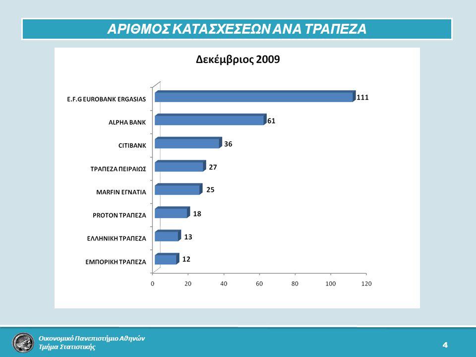 Οικονομικό Πανεπιστήμιο Αθηνών Τμήμα Στατιστικής 4 ΑΡΙΘΜΟΣ ΚΑΤΑΣΧΕΣΕΩΝ ΑΝΑ ΤΡΑΠΕΖΑ