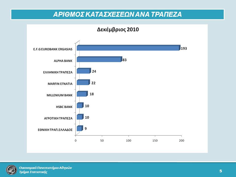 Οικονομικό Πανεπιστήμιο Αθηνών Τμήμα Στατιστικής 5 ΑΡΙΘΜΟΣ ΚΑΤΑΣΧΕΣΕΩΝ ΑΝΑ ΤΡΑΠΕΖΑ
