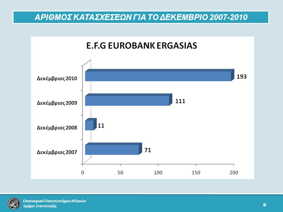Οικονομικό Πανεπιστήμιο Αθηνών Τμήμα Στατιστικής 6 ΑΡΙΘΜΟΣ ΚΑΤΑΣΧΕΣΕΩΝ ΓΙΑ ΤΟ ΔΕΚΕΜΒΡΙΟ 2007-2010
