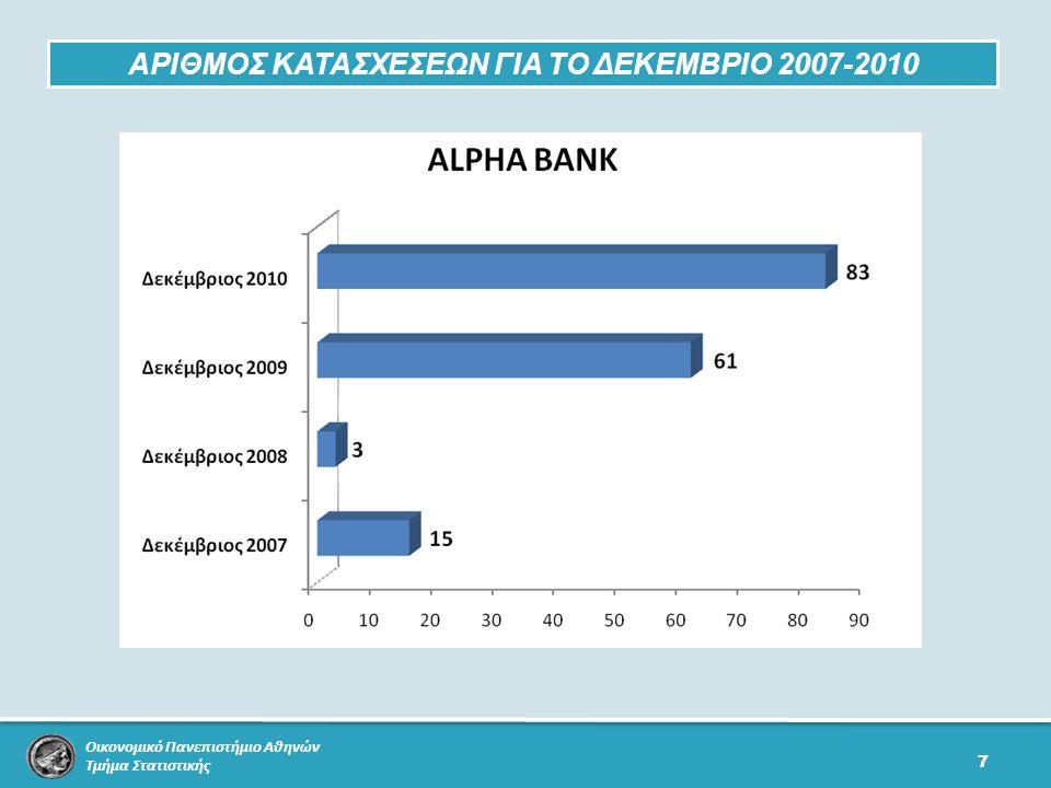 Οικονομικό Πανεπιστήμιο Αθηνών Τμήμα Στατιστικής 7 ΑΡΙΘΜΟΣ ΚΑΤΑΣΧΕΣΕΩΝ ΓΙΑ ΤΟ ΔΕΚΕΜΒΡΙΟ 2007-2010