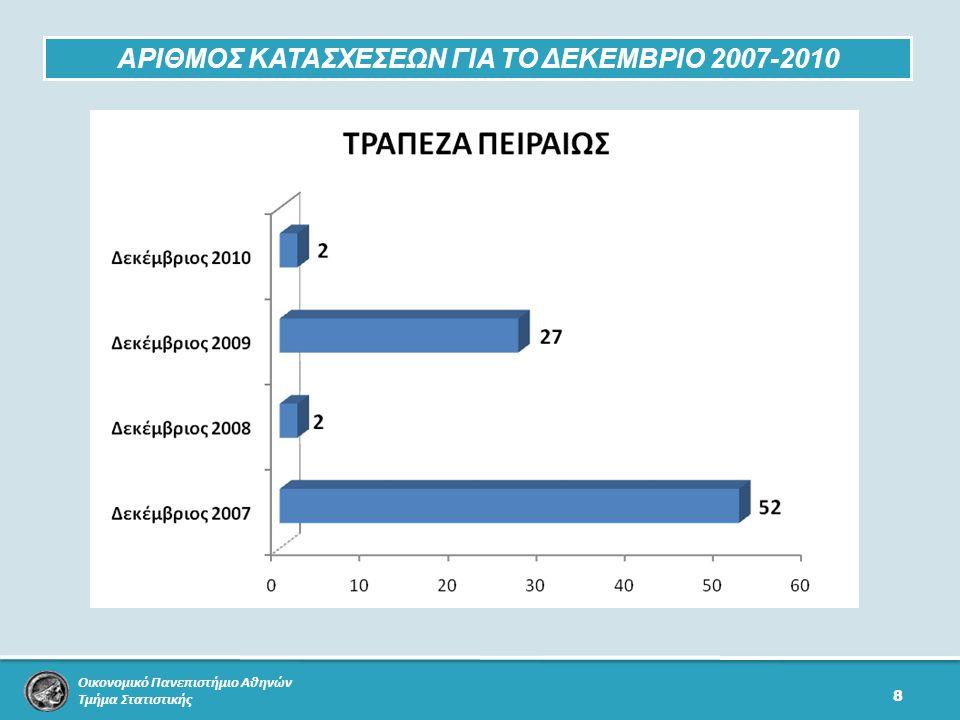 Οικονομικό Πανεπιστήμιο Αθηνών Τμήμα Στατιστικής 8 ΑΡΙΘΜΟΣ ΚΑΤΑΣΧΕΣΕΩΝ ΓΙΑ ΤΟ ΔΕΚΕΜΒΡΙΟ 2007-2010