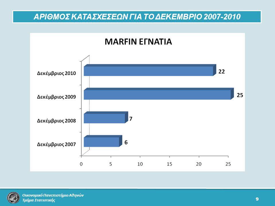 Οικονομικό Πανεπιστήμιο Αθηνών Τμήμα Στατιστικής 9 ΑΡΙΘΜΟΣ ΚΑΤΑΣΧΕΣΕΩΝ ΓΙΑ ΤΟ ΔΕΚΕΜΒΡΙΟ 2007-2010