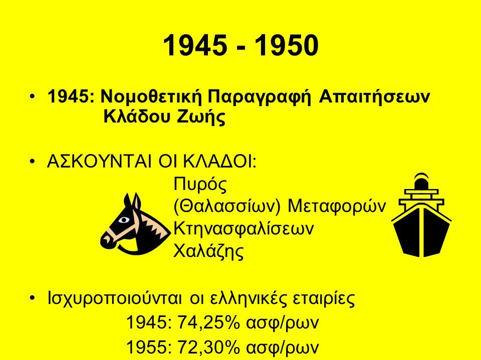 1945 - 1950 •1945: Νομοθετική Παραγραφή Aπαιτήσεων Κλάδου Ζωής •ΑΣΚΟΥΝΤΑΙ ΟΙ ΚΛΑΔΟΙ: Πυρός (Θαλασσίων) Μεταφορών Κτηνασφαλίσεων Χαλάζης •Ισχυροποιούνται οι ελληνικές εταιρίες 1945: 74,25% ασφ/ρων 1955: 72,30% ασφ/ρων