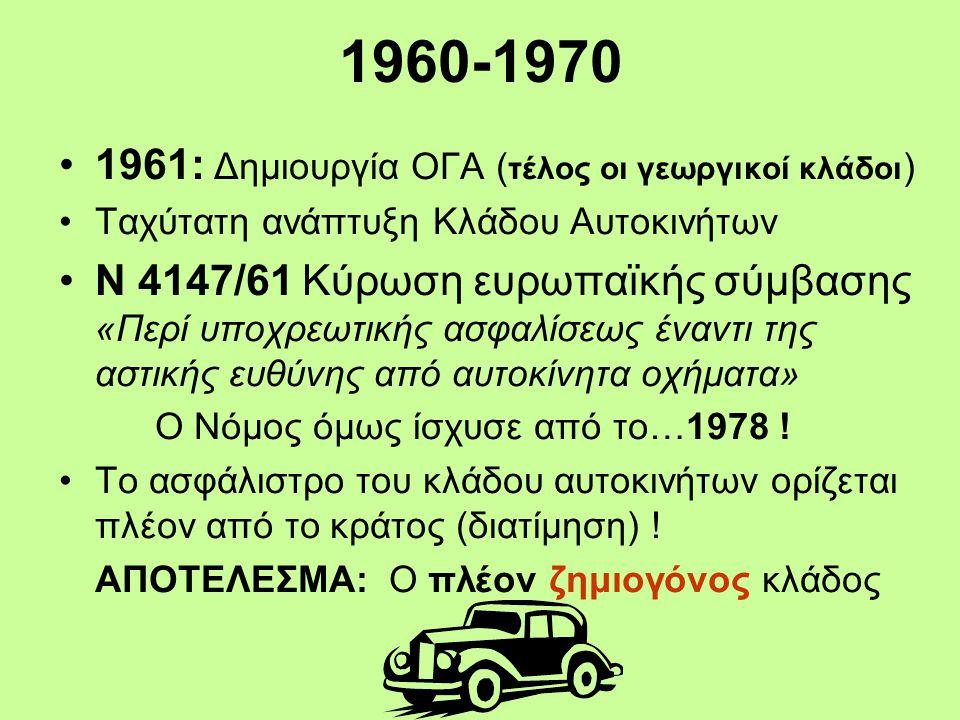 1960-1970 •1961: Δημιουργία ΟΓΑ ( τέλος οι γεωργικοί κλάδοι ) •Ταχύτατη ανάπτυξη Κλάδου Αυτοκινήτων •Ν 4147/61 Κύρωση ευρωπαϊκής σύμβασης «Περί υποχρεωτικής ασφαλίσεως έναντι της αστικής ευθύνης από αυτοκίνητα οχήματα» Ο Νόμος όμως ίσχυσε από το…1978 .