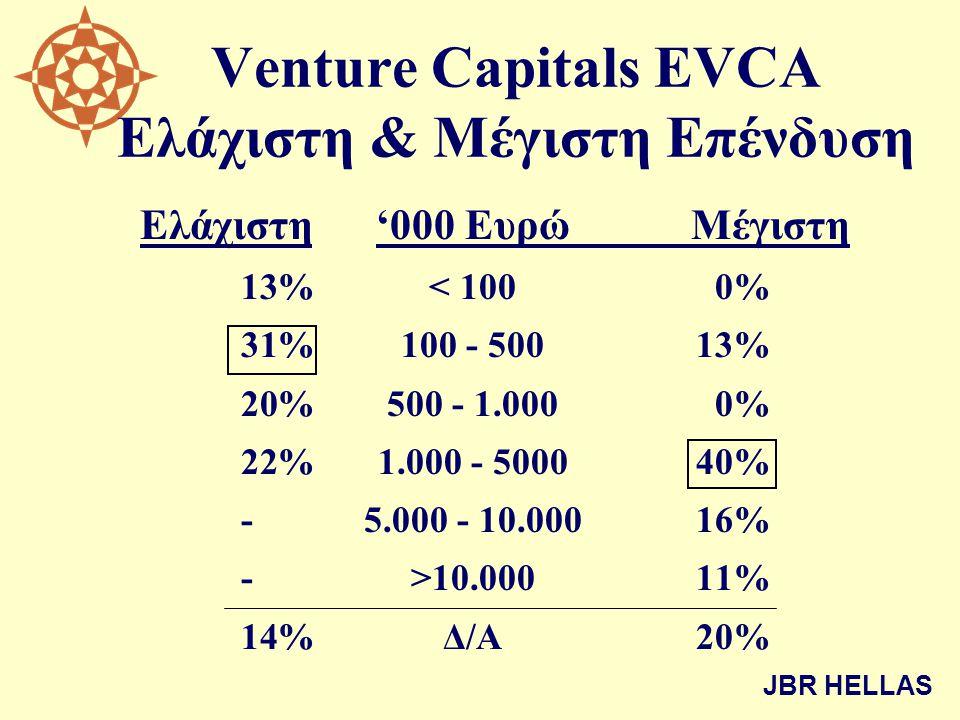 Venture Capitals EVCA Ελάχιστη & Μέγιστη Επένδυση Ελάχιστη'000 ΕυρώΜέγιστη 13% < 100 0% 31%100 - 50013% 20%500 - 1.000 0% 22%1.000 - 500040% -5.000 - 10.00016% ->10.00011% 14%Δ/Α20% JBR HELLAS