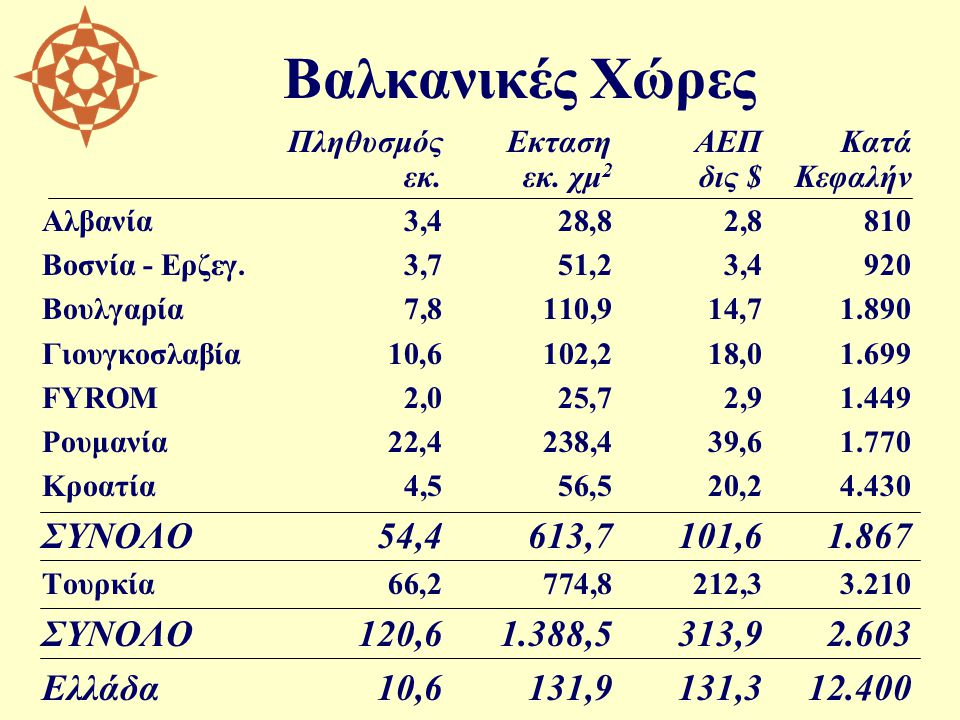 Βαλκανικές Χώρες ΠληθυσμόςΕκτασηΑΕΠΚατά εκ.εκ. χμ 2 δις $Κεφαλήν Αλβανία3,428,82,8810 Βοσνία - Ερζεγ.3,751,23,4920 Βουλγαρία7,8110,914,71.890 Γιουγκοσ