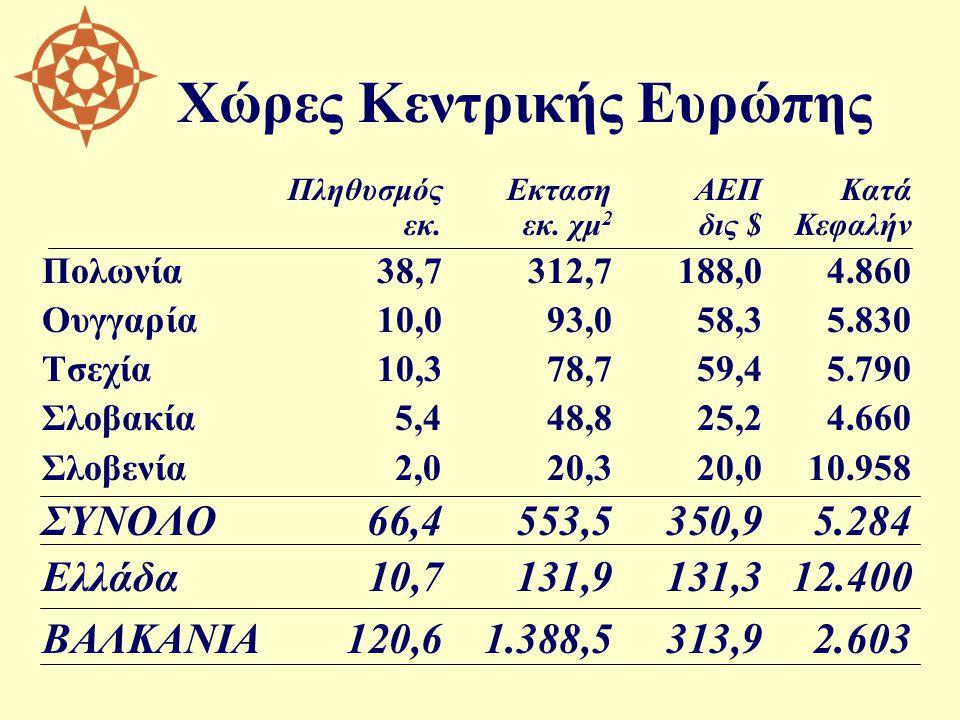 Χώρες Κεντρικής Ευρώπης ΠληθυσμόςΕκτασηΑΕΠΚατά εκ.εκ. χμ 2 δις $Κεφαλήν Πολωνία38,7312,7188,04.860 Ουγγαρία10,093,058,35.830 Τσεχία10,378,759,45.790 Σ