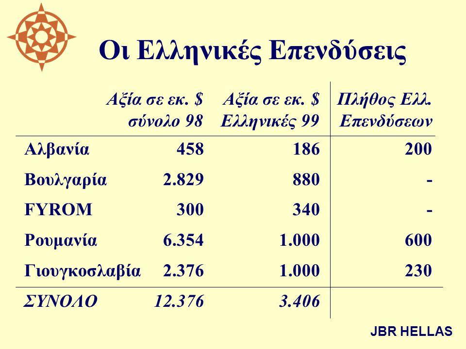 Οι Ελληνικές Επενδύσεις Αξία σε εκ. $Αξία σε εκ. $Πλήθος Ελλ. σύνολο 98Ελληνικές 99Επενδύσεων Αλβανία458186200 Βουλγαρία2.829880 - FYROM300340 - Ρουμα
