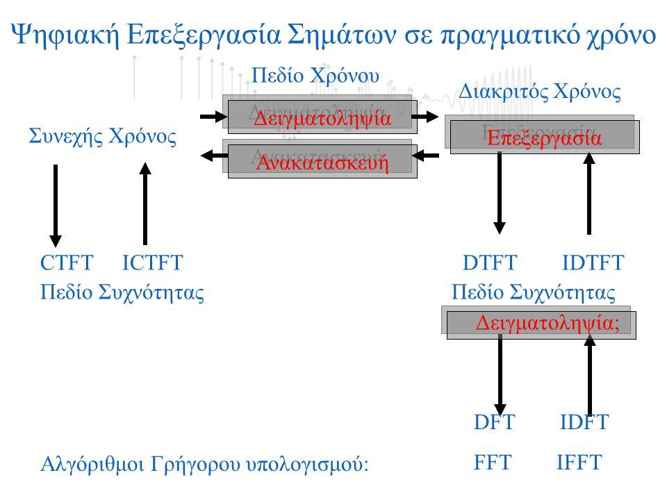 Δειγματοληψία CTFT ICTFT DTFT IDTFT Ψηφιακή Επεξεργασία Σημάτων σε πραγματικό χρόνο Πεδίο Συχνότητας Πεδίο Χρόνου Δειγματοληψία; DFT IDFT FFT IFFT Αλγ
