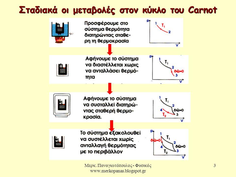 Μερκ. Παναγιωτόπουλος - Φυσικός www.merkopanas.blogspot.gr 3 Σταδιακά οι μεταβολές στον κύκλο του Carnot