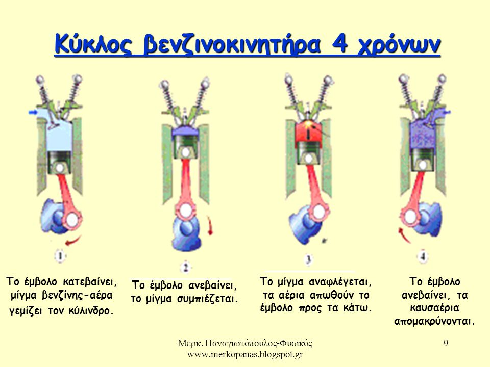 Μερκ. Παναγιωτόπουλος-Φυσικός www.merkopanas.blogspot.gr 9 Κύκλος βενζινοκινητήρα 4 χρόνων Κύκλος βενζινοκινητήρα 4 χρόνων Το έμβολο κατεβαίνει, μίγμα