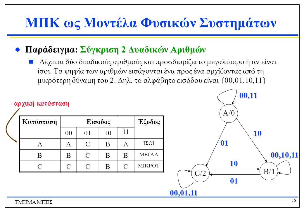 18 ΤΜΗΜΑ ΜΠΕΣ ΜΠΚ ως Μοντέλα Φυσικών Συστημάτων  Παράδειγμα: Σύγκριση 2 Δυαδικών Αριθμών  Δέχεται δύο δυαδικούς αριθμούς και προσδιορίζει το μεγαλύτ