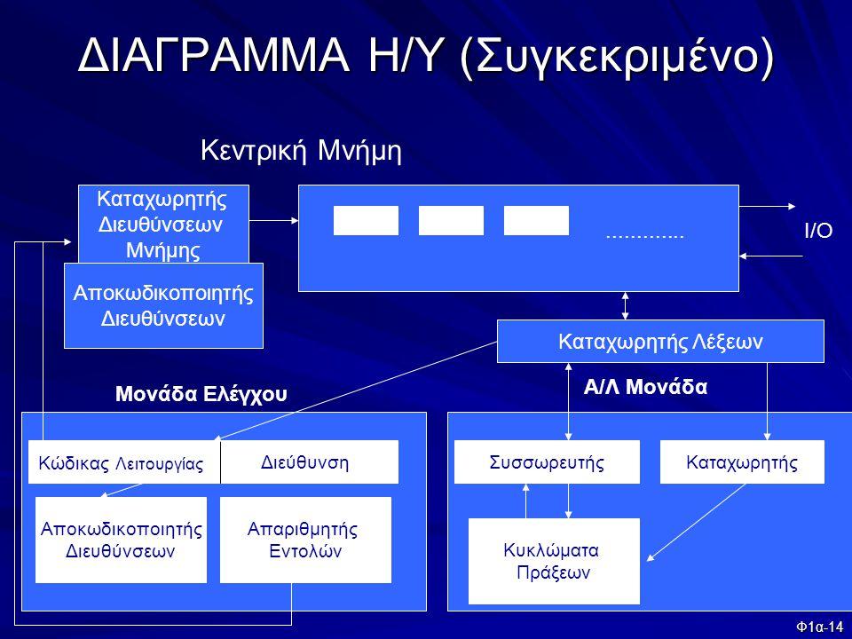 Φ1α-14 ΔΙΑΓΡΑΜΜΑ Η/Υ (Συγκεκριμένο)............. Κεντρική Μνήμη Καταχωρητής Διευθύνσεων Μνήμης Αποκωδικοποιητής Διευθύνσεων Κώδικας Λειτουργίας Διεύθυ