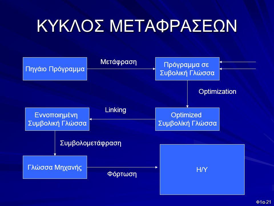 Φ1α-21 ΚΥΚΛΟΣ ΜΕΤΑΦΡΑΣΕΩΝ Πηγάιο Πρόγραμμα Πρόγραμμα σε Συβολική Γλώσσα Optimized Συμβολίκή Γλώσσα Εννοποιημένη Συμβολική Γλώσσα Γλώσσα Μηχανής Η/Υ Με