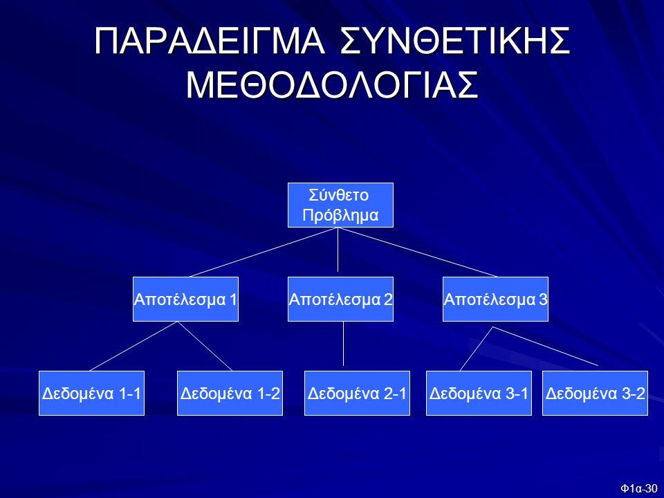 Φ1α-30 ΠΑΡΑΔΕΙΓΜΑ ΣΥΝΘΕΤΙΚΗΣ ΜΕΘΟΔΟΛΟΓΙΑΣ Σύνθετο Πρόβλημα Αποτέλεσμα 1Αποτέλεσμα 2Αποτέλεσμα 3 Δεδομένα 1-1Δεδομένα 1-2Δεδομένα 2-1Δεδομένα 3-1Δεδομέ