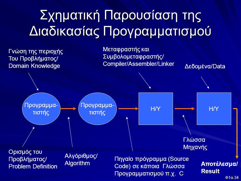 Φ1α-34 Σχηματική Παρουσίαση της Διαδικασίας Προγραμματισμού Προγραμμα- τιστής Η/Υ Προγραμμα- τιστής Ορισμός του Προβλήματος/ Problem Definition Γνώση