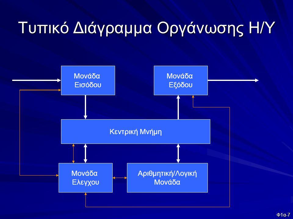 Φ1α-7 Τυπικό Διάγραμμα Οργάνωσης Η/Υ Κεντρική Μνήμη Μονάδα Εισόδου Μονάδα Εξόδου Μονάδα Ελεγχου Αριθμητική/Λογική Μονάδα